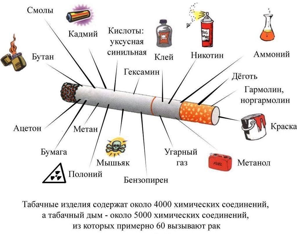 Вред сигареты и табачного дыма